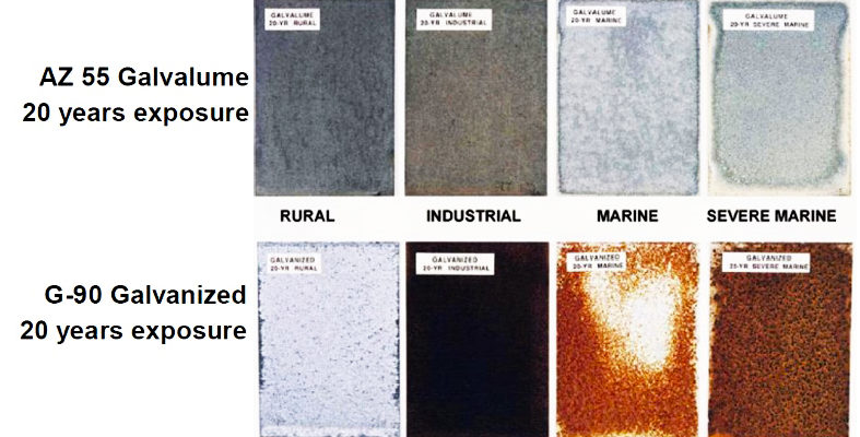 The Difference Between Galvalume And Galvanized Steel